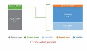 أهداف الطاقة المتجددة فى مصر 2022