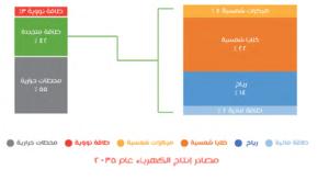 أهداف الطاقة المتجددة فى مصر 2035